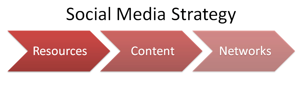 Three-step social media strategy