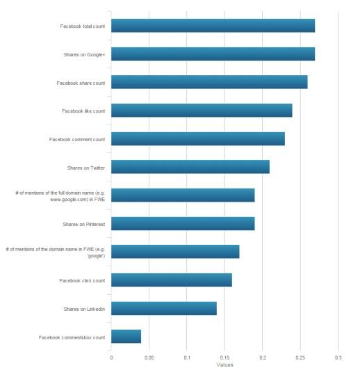 Moz Social Signals Correlations