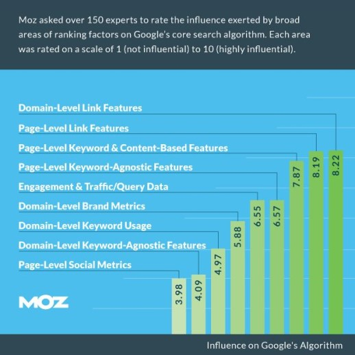 Moz Ranking Factors Survey Results - 2015